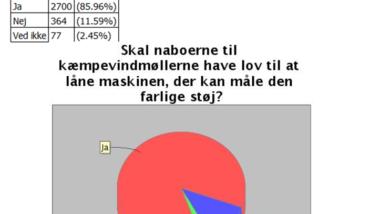 Afstemning: Naturligvis siger et stort flertal!